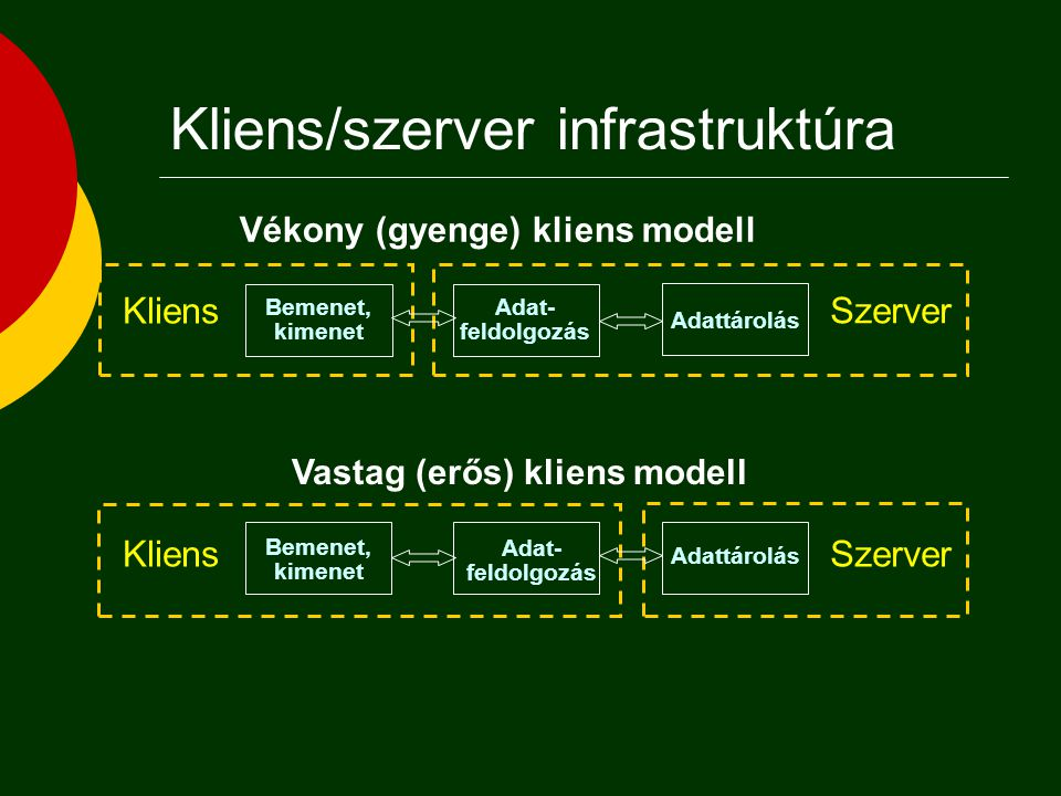 Kliens/szerver infrastruktúra
