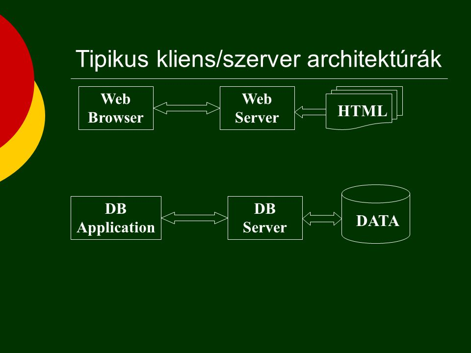 Tipikus kliens/szerver architektúrák