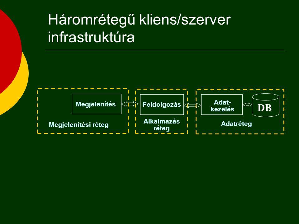 Háromrétegű kliens/szerver infrastruktúra