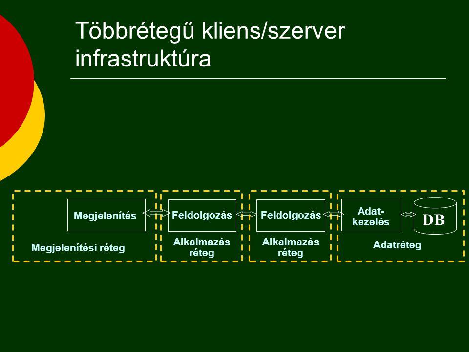 Többrétegű kliens/szerver infrastruktúra