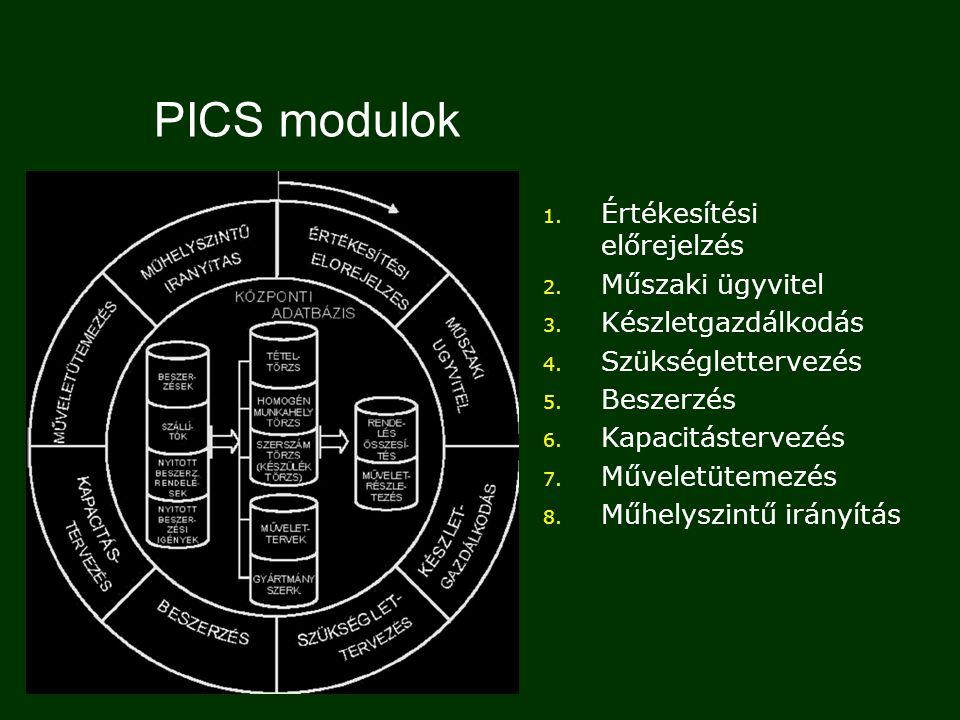 PICS modulok Értékesítési előrejelzés Műszaki ügyvitel