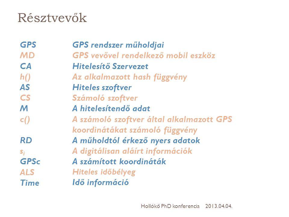 Résztvevők GPS MD CA h() AS CS M c() RD si GPSc ALS Time