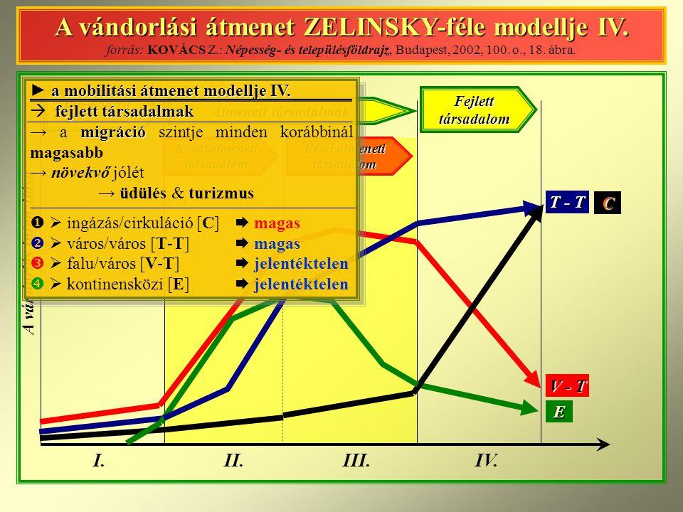 A vándorlási átmenet ZELINSKY-féle modellje IV.
