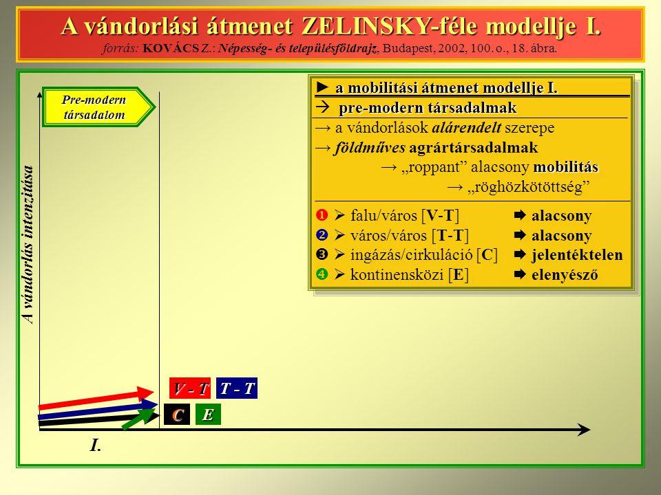 A vándorlási átmenet ZELINSKY-féle modellje I.