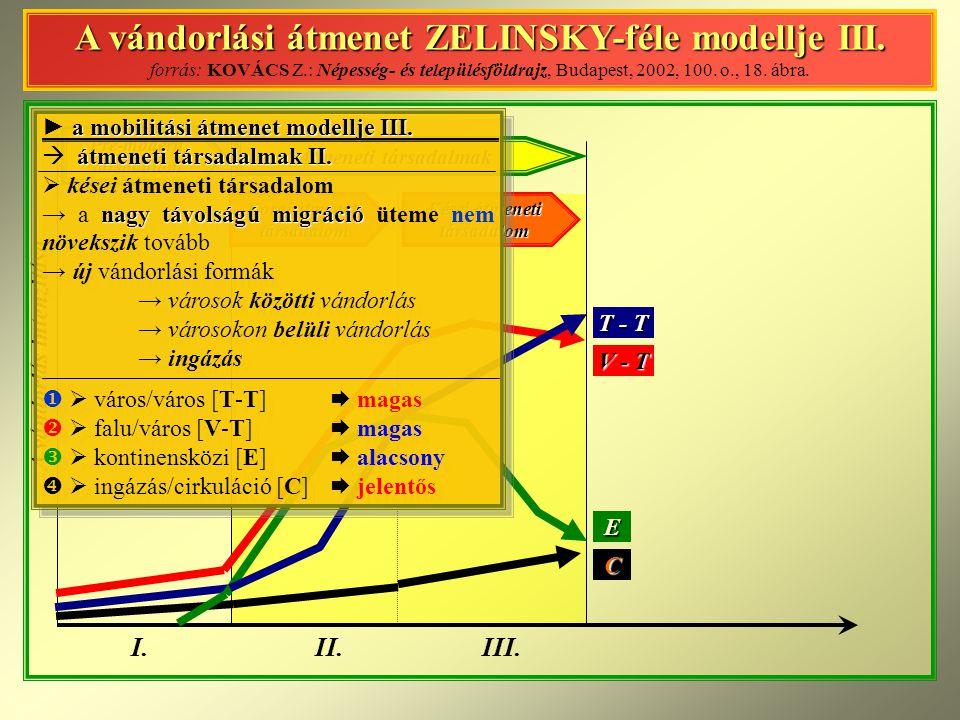 A vándorlási átmenet ZELINSKY-féle modellje III.