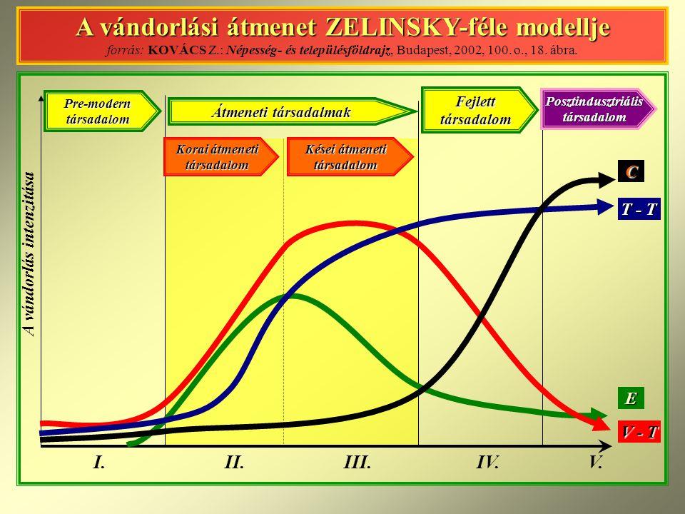 A vándorlási átmenet ZELINSKY-féle modellje