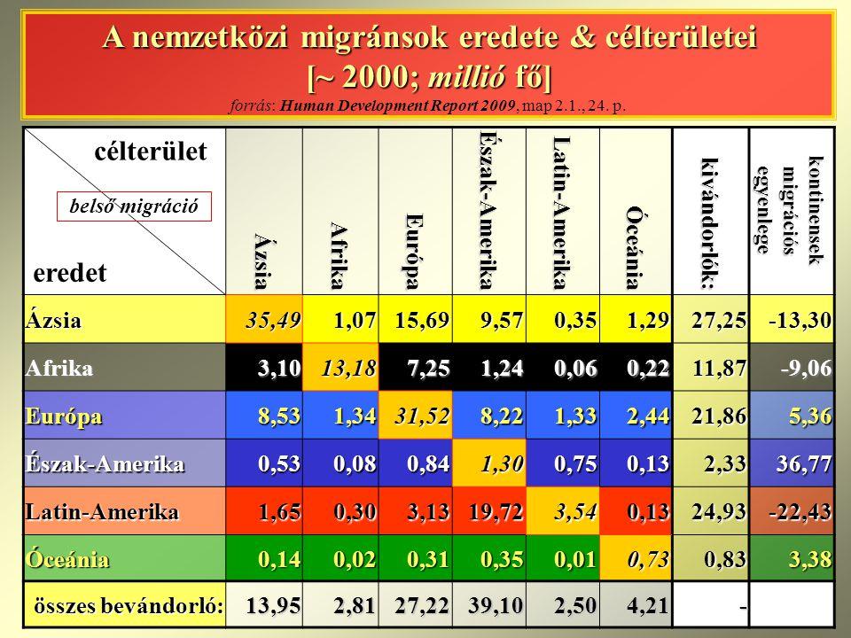 kontinensek migrációs egyenlege