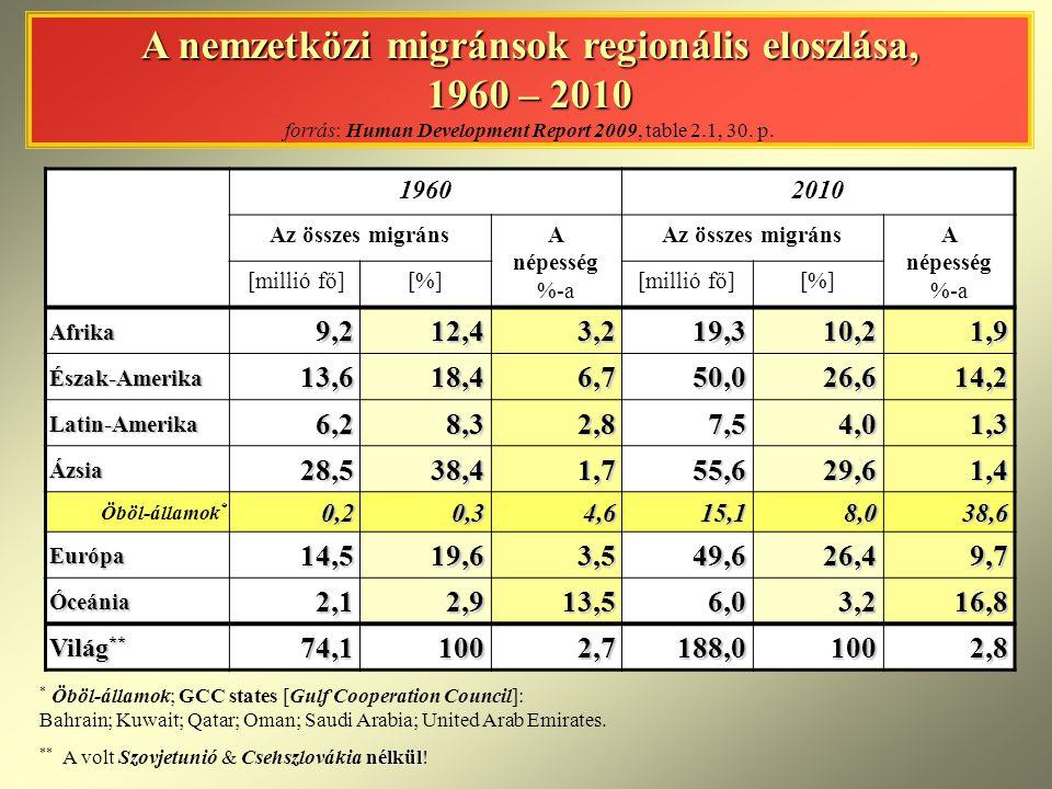 A nemzetközi migránsok regionális eloszlása, 1960 – 2010 forrás: Human Development Report 2009, table 2.1, 30. p.