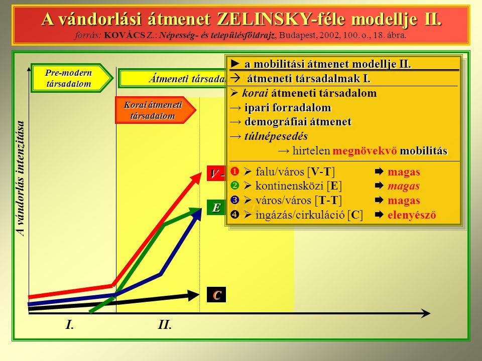 A vándorlási átmenet ZELINSKY-féle modellje II.