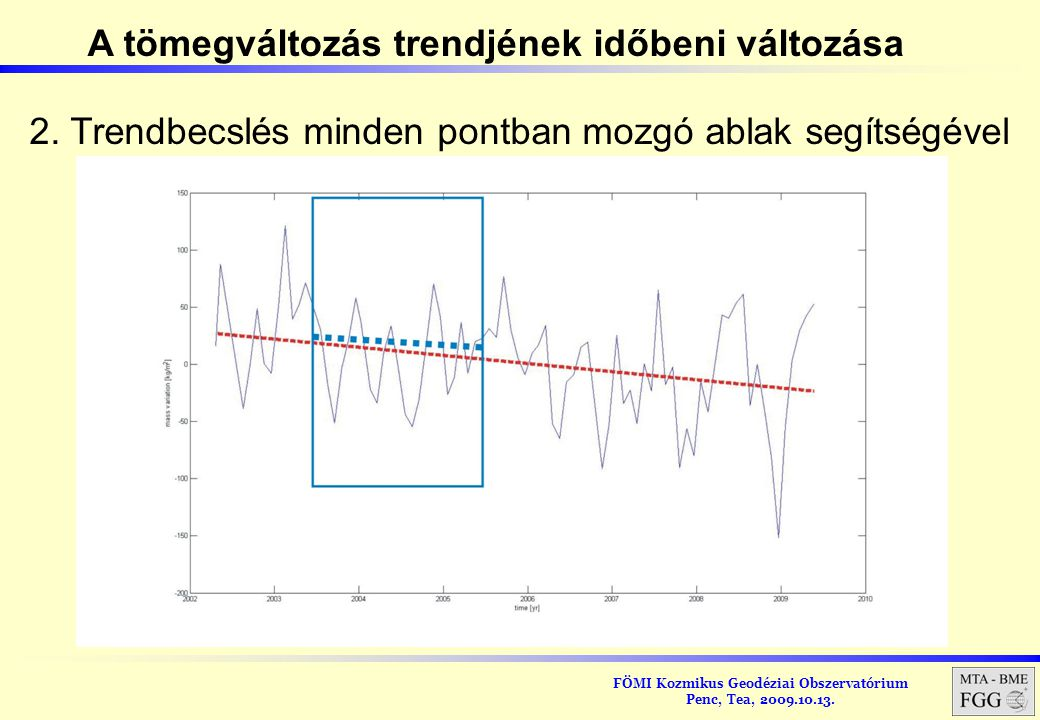 A tömegváltozás trendjének időbeni változása