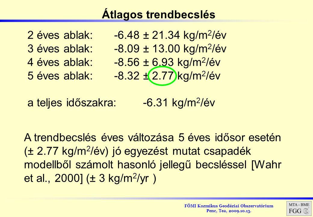 Átlagos trendbecslés 2 éves ablak: -6.48 ± 21.34 kg/m2/év. 3 éves ablak: -8.09 ± 13.00 kg/m2/év. 4 éves ablak: -8.56 ± 6.93 kg/m2/év.