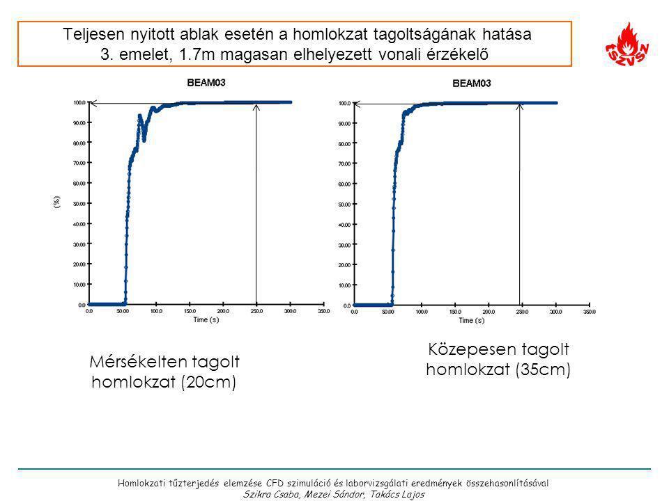 Közepesen tagolt homlokzat (35cm) Mérsékelten tagolt homlokzat (20cm)