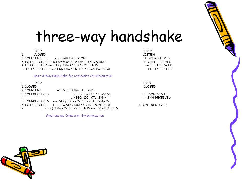three-way handshake CLOSED LISTEN