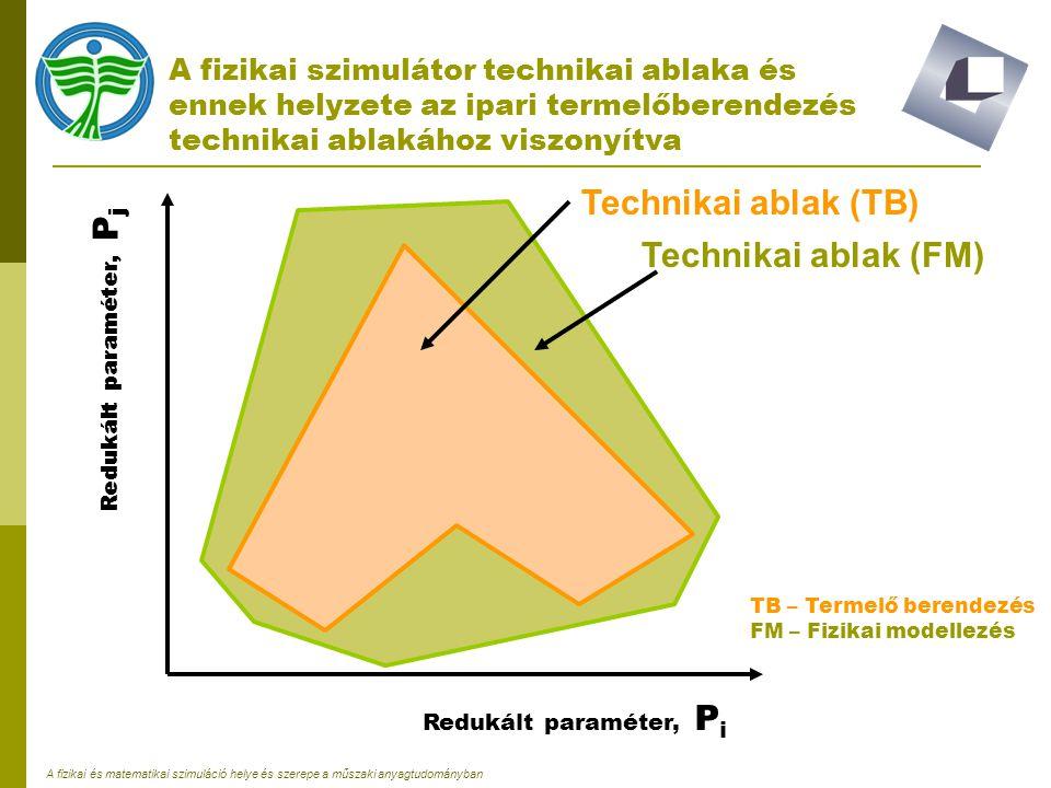 Technikai ablak (TB) Technikai ablak (FM)