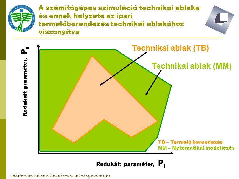 Technikai ablak (TB) Technikai ablak (MM)