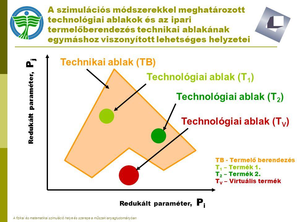 Technológiai ablak (T1)