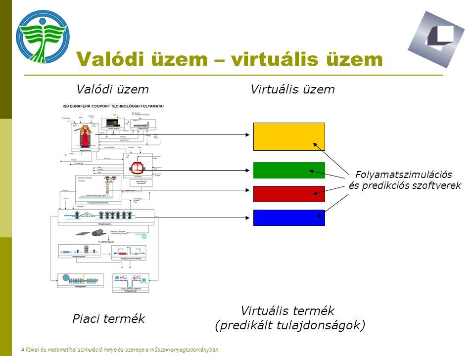 Valódi üzem – virtuális üzem