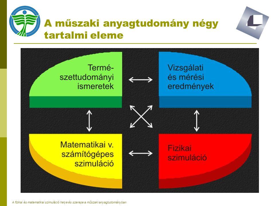 A műszaki anyagtudomány négy tartalmi eleme