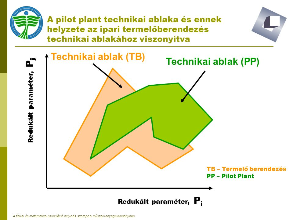 Technikai ablak (TB) Technikai ablak (PP)