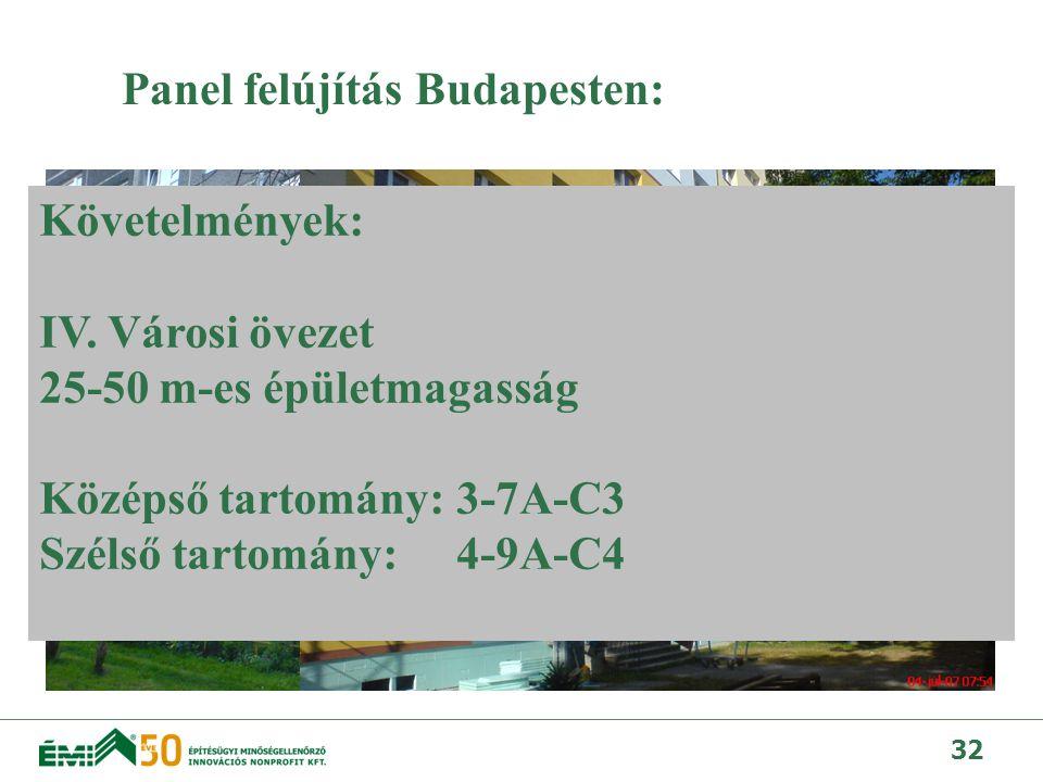 Panel felújítás Budapesten: