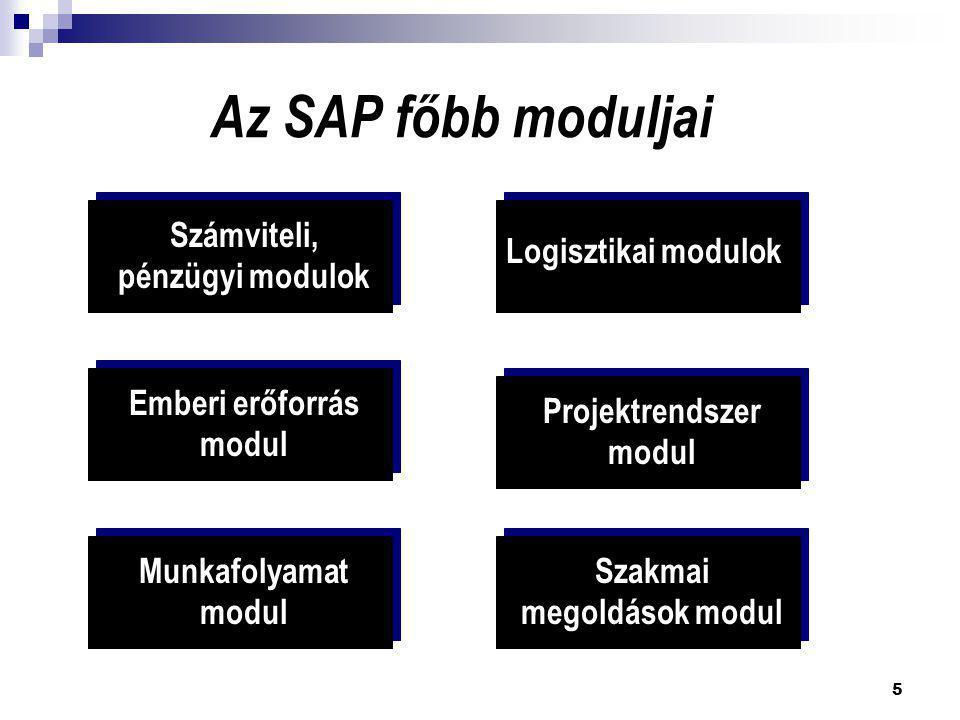 Az SAP főbb moduljai Számviteli, pénzügyi modulok Logisztikai modulok