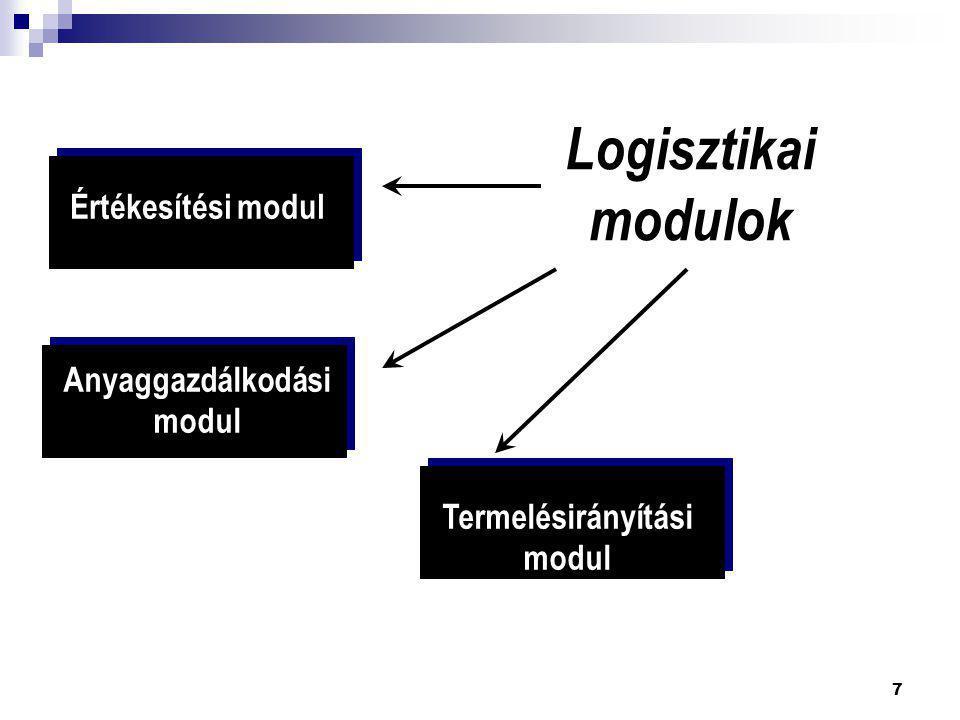 Anyaggazdálkodási modul Termelésirányítási modul