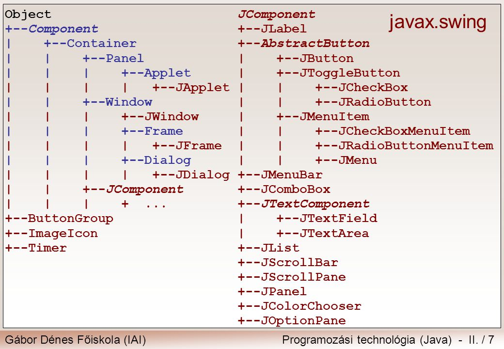 javax.swing Object +--Component | +--Container | | +--Panel