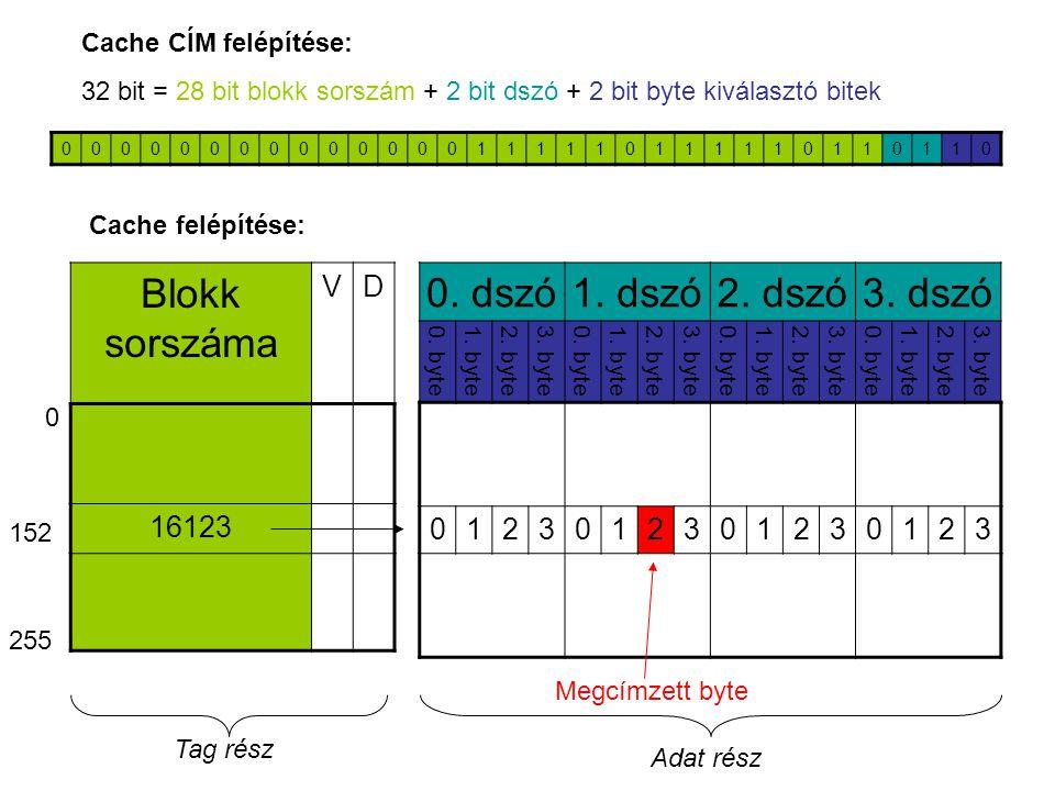 Blokk sorszáma 0. dszó 1. dszó 2. dszó 3. dszó V D 16123 1 2 3