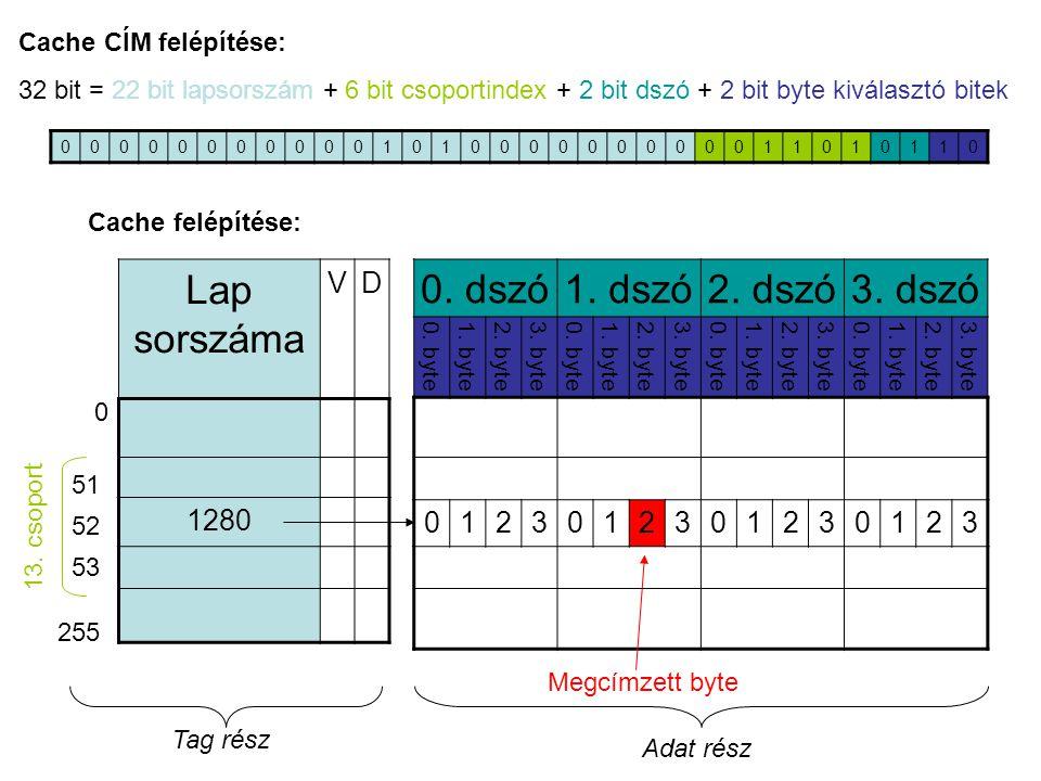 Lap sorszáma 0. dszó 1. dszó 2. dszó 3. dszó V D 1280 1 2 3