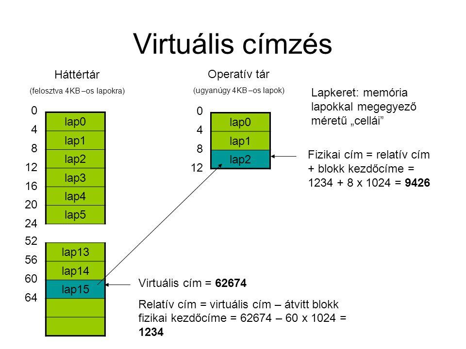Virtuális címzés Háttértár Operatív tár