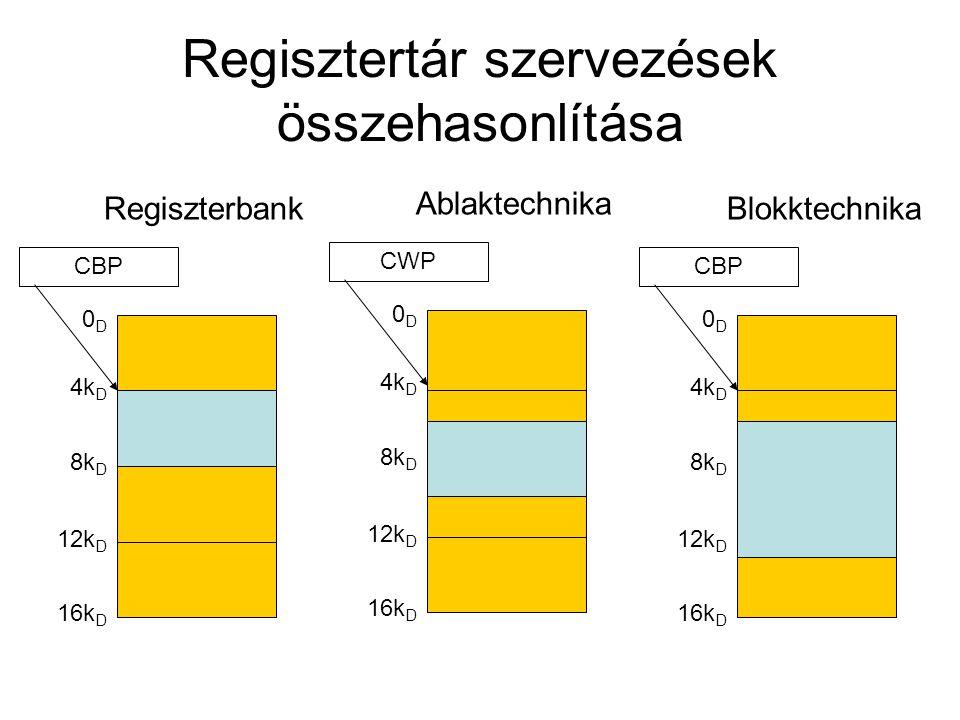 Regisztertár szervezések összehasonlítása