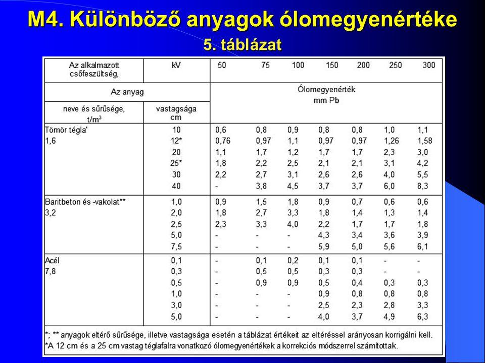 M4. Különböző anyagok ólomegyenértéke