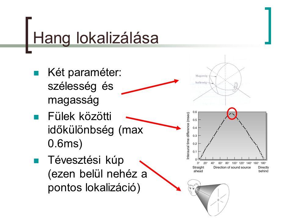Hang lokalizálása Két paraméter: szélesség és magasság