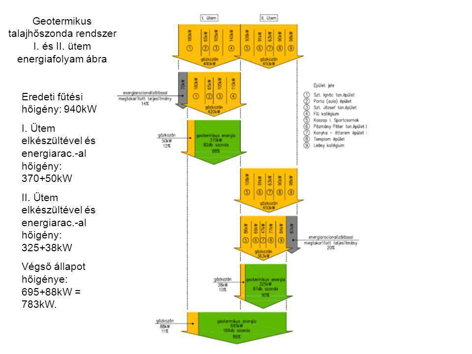 Geotermikus talajhőszonda rendszer I. és II. ütem energiafolyam ábra