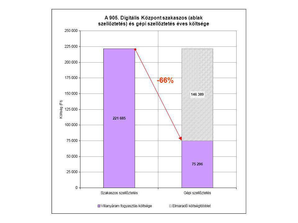 A 905. Digitális Központ szakaszos (ablak szellőztetés) és gépi szellőztetés éves költsége