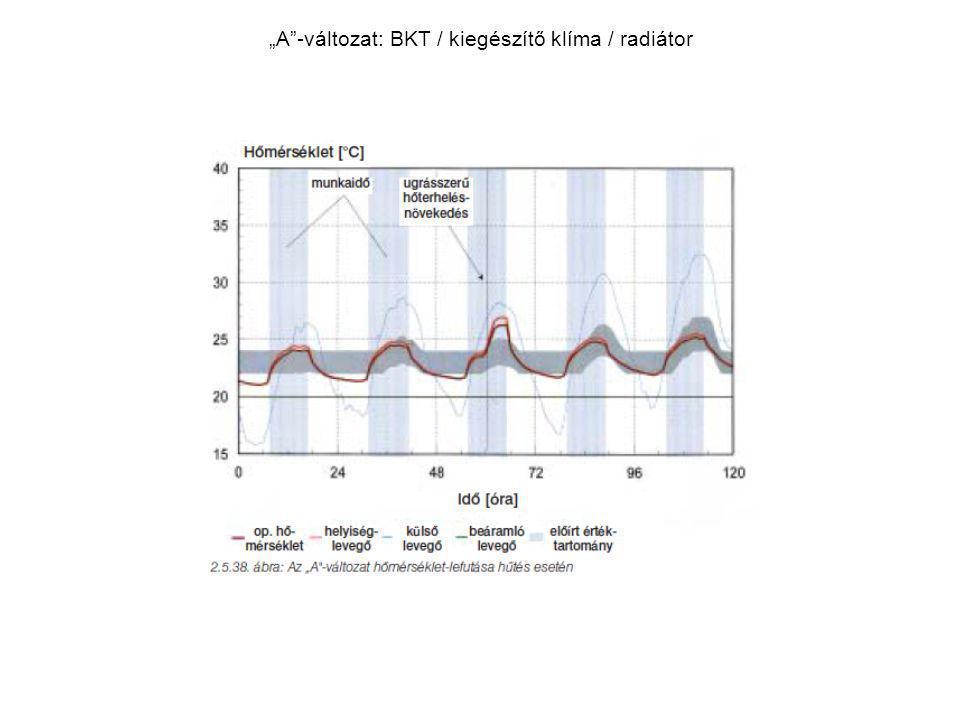 """""""A -változat: BKT / kiegészítő klíma / radiátor"""