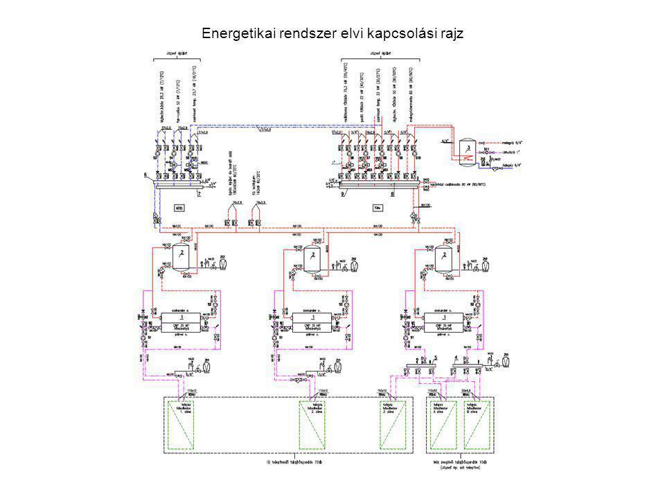 Energetikai rendszer elvi kapcsolási rajz