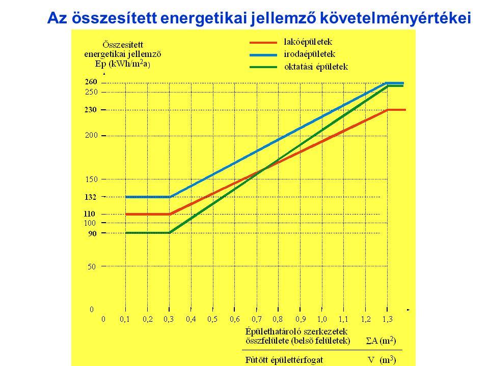 Az összesített energetikai jellemző követelményértékei