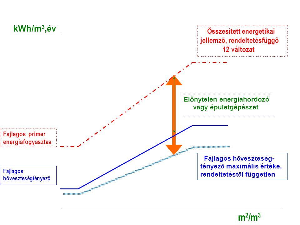 m2/m3 kWh/m3,év Összesített energetikai jellemzõ, rendeltetésfüggõ