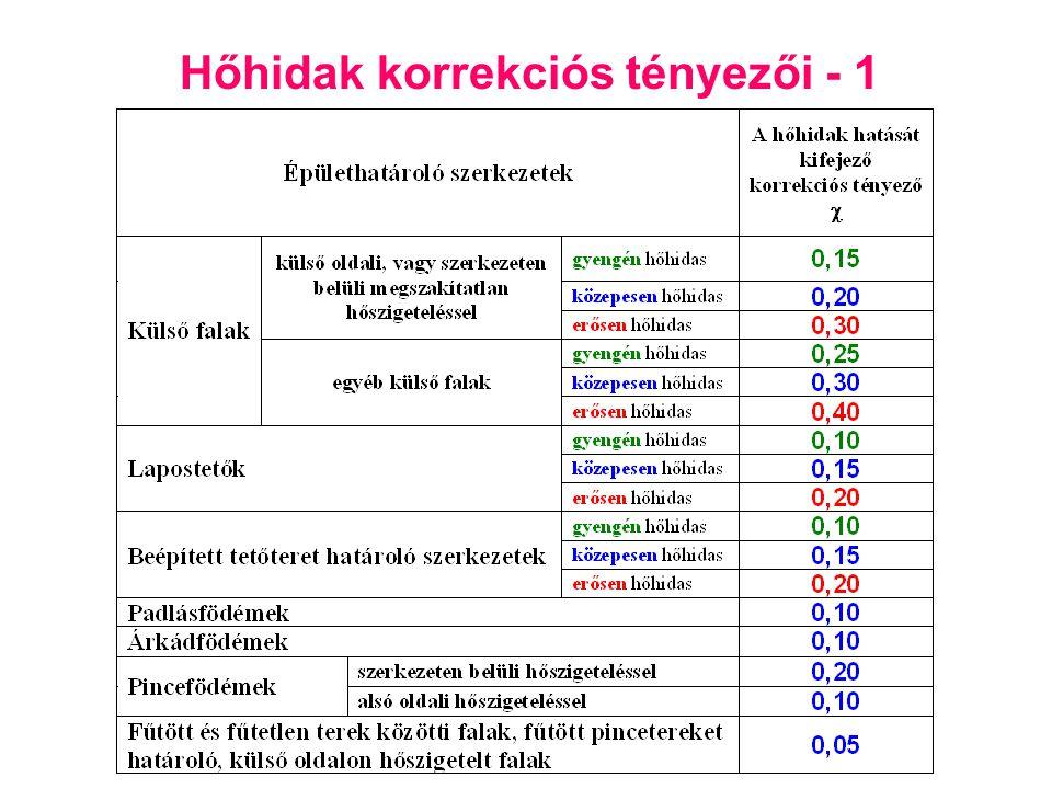 Hőhidak korrekciós tényezői - 1