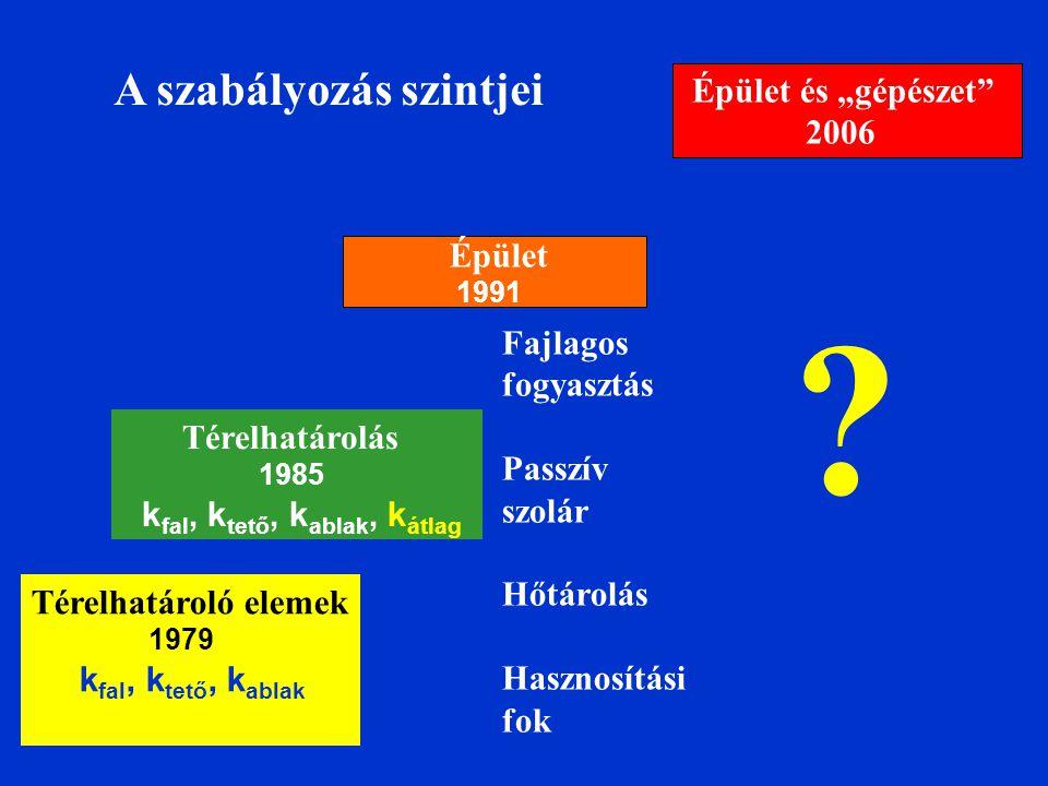 """A szabályozás szintjei Épület és """"gépészet 2006 Épület Fajlagos"""