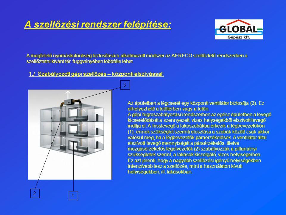 A szellőzési rendszer felépítése: