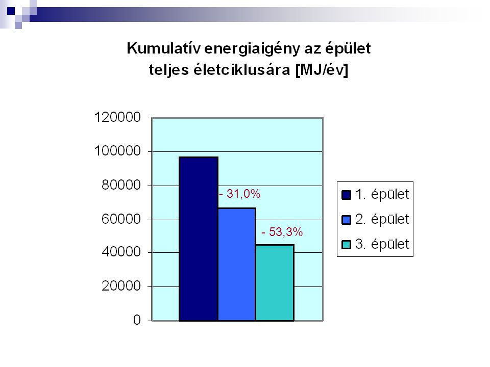- 31,0% - 53,3%