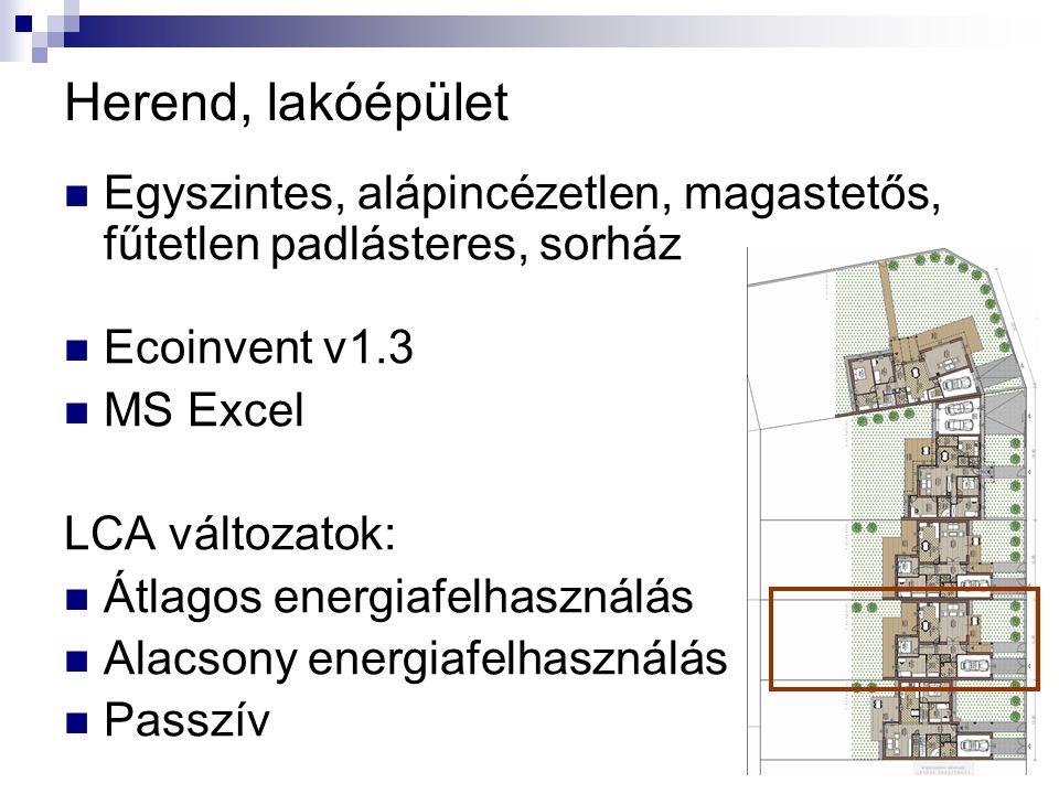 Herend, lakóépület Egyszintes, alápincézetlen, magastetős, fűtetlen padlásteres, sorház. Ecoinvent v1.3.