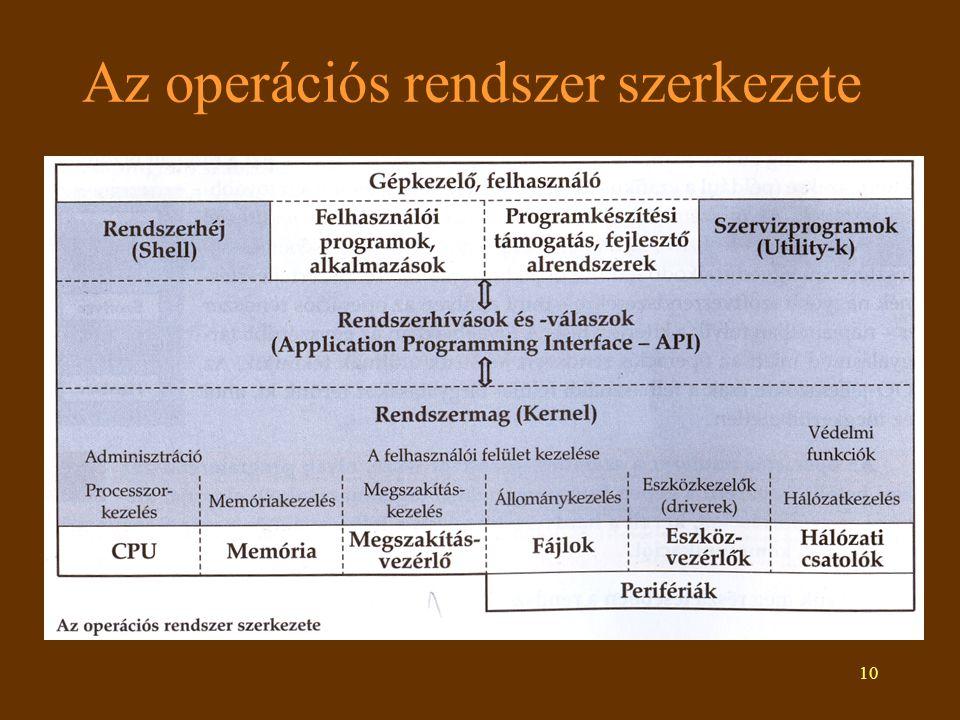 Az operációs rendszer szerkezete
