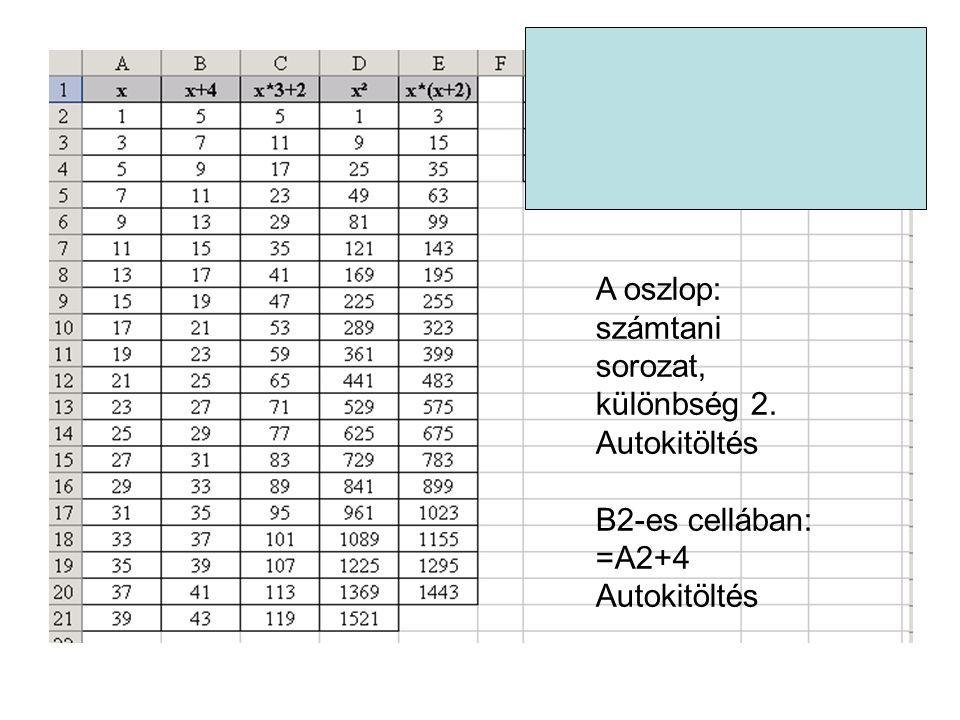 A oszlop: számtani sorozat, különbség 2.