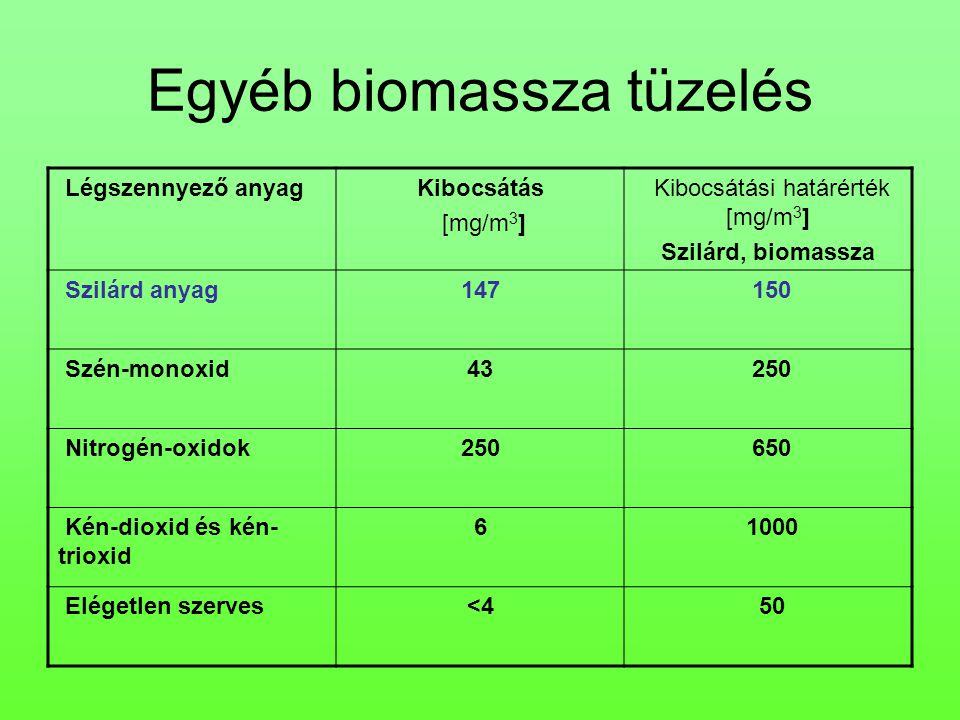 Egyéb biomassza tüzelés