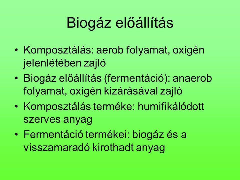 Biogáz előállítás Komposztálás: aerob folyamat, oxigén jelenlétében zajló.