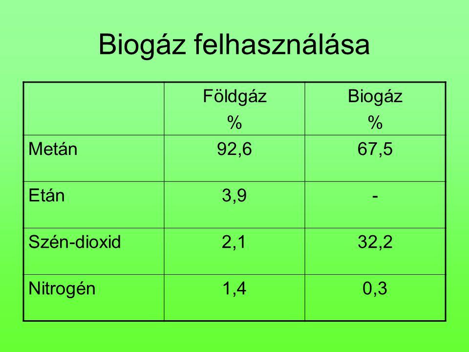 Biogáz felhasználása Földgáz % Biogáz Metán 92,6 67,5 Etán 3,9 -
