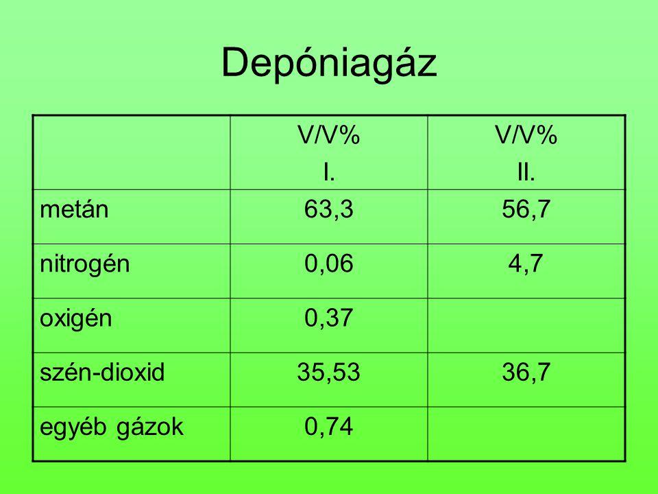 Depóniagáz V/V% I. II. metán 63,3 56,7 nitrogén 0,06 4,7 oxigén 0,37
